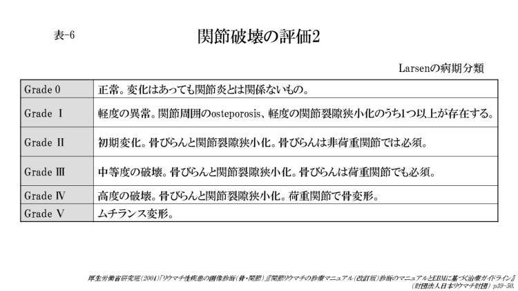 関節破壊の評価2(表-6)