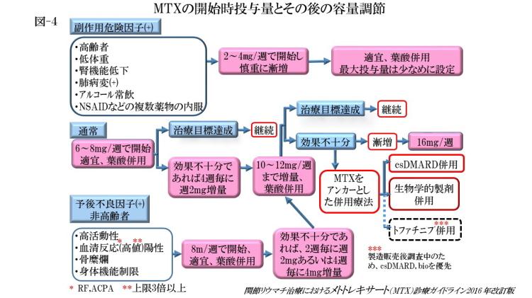 MTXの開始時投与量とその後の容量調節(図-4)
