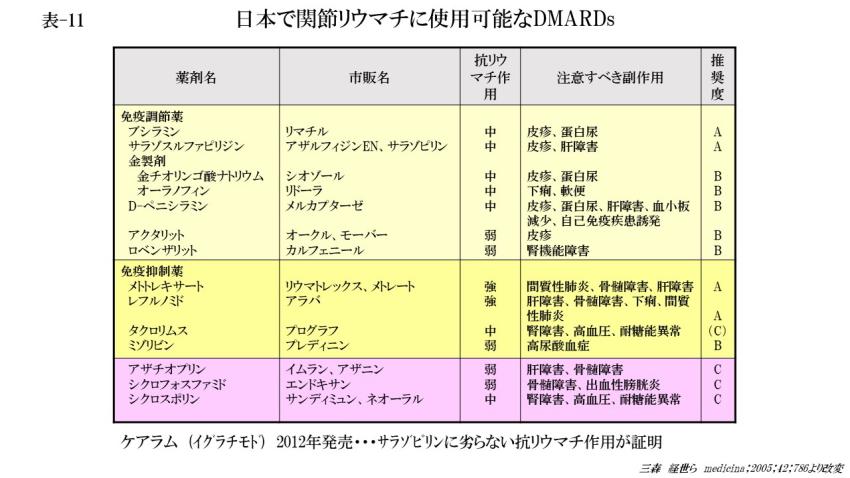 日本で関節リウマチに使用可能なDMARD (表-11)