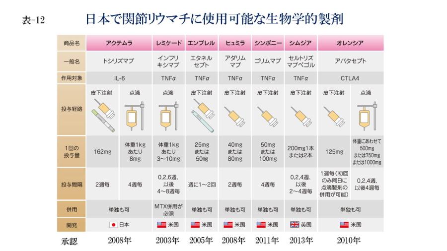 日本で関節リウマチに使用可能な生物学的製剤(表-12)