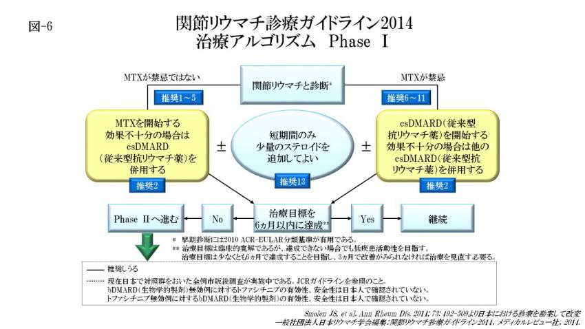 関節リウマチの治療アルゴリズム Phase Ⅰ(図-6)