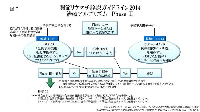 関節リウマチの治療アルゴリズム Phase Ⅱ(図-7)