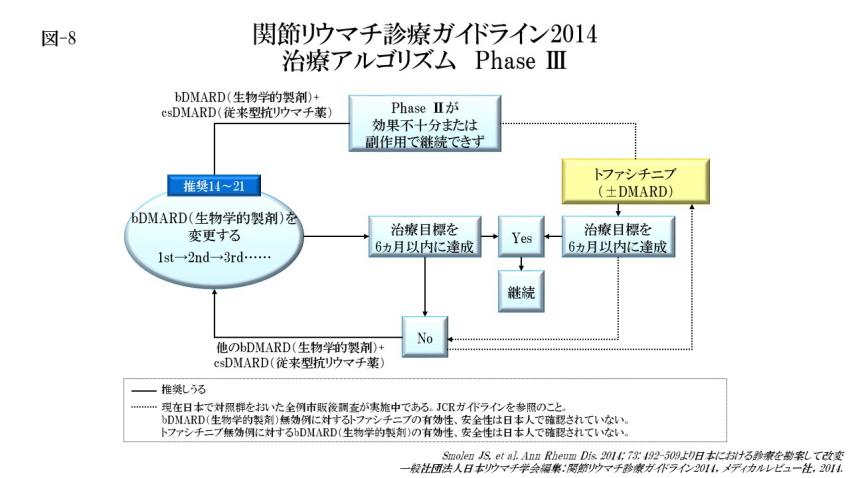 関節リウマチの治療アルゴリズム Phase Ⅲ(図-8)