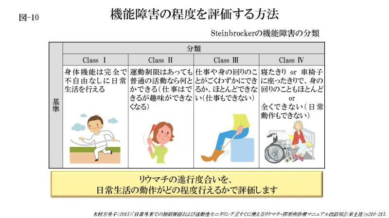 機能障害の程度を評価する方法 (図-10)