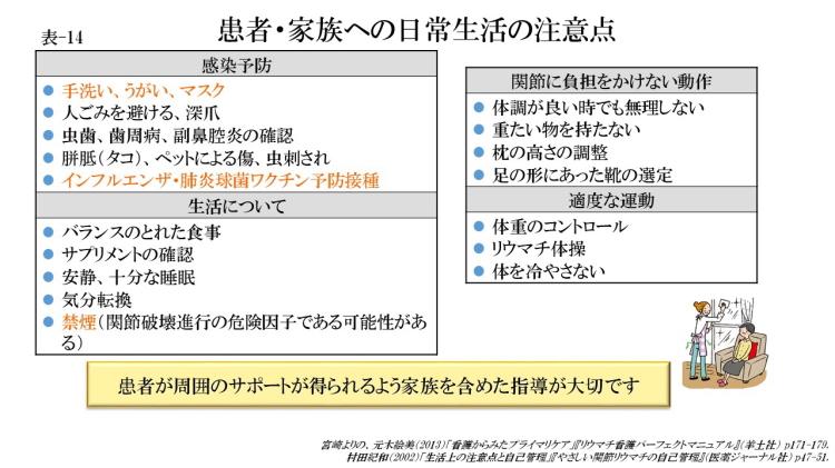 患者・家族への日常生活の注意点(表-14)