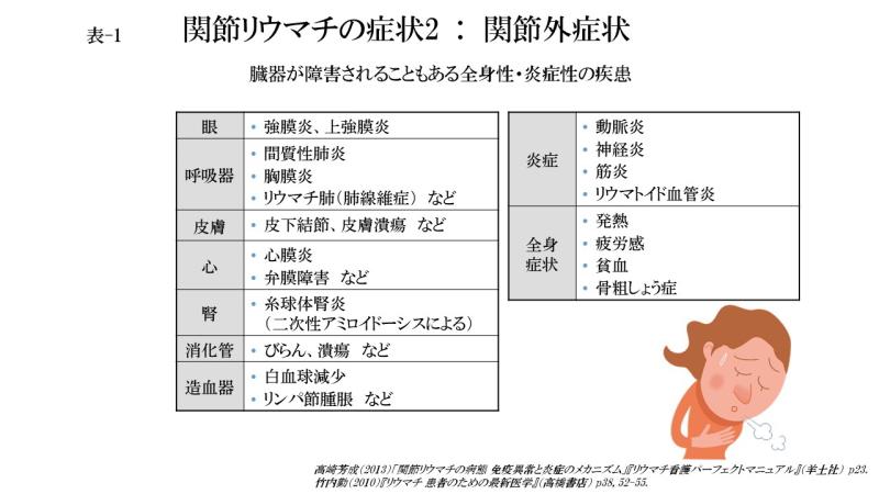 関節リウマチの症状2.関節外症状(表-1)