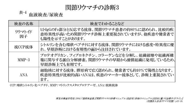 関節リウマチの診断3 (表-4)