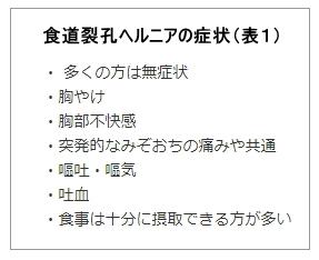 食道裂孔ヘルニアの症状(表1)